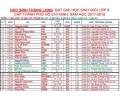 Danh sách học sinh giỏi lớp 9 cấp TPHCM (2017-2018) (học sinh đang học tại Thăng Long)