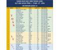 Danh sách học sinh giỏi lớp 9 cấp Quận 12 (2019-2020) (học sinh đang học tại Thăng Long)